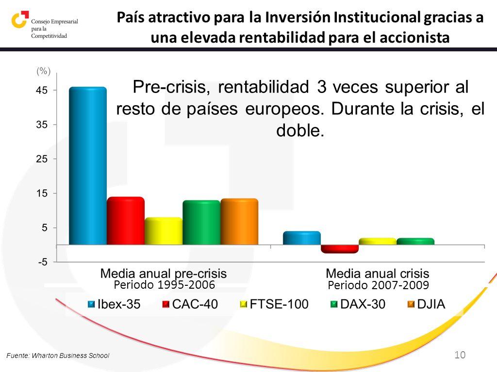 País atractivo para la Inversión Institucional gracias a una elevada rentabilidad para el accionista