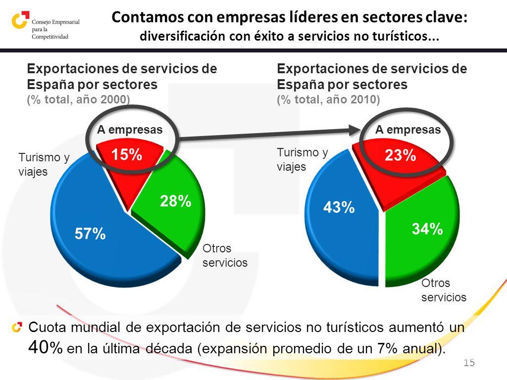 Contamos con empresas líderes en sectores clave: diversificación con éxito a servicios no turísticos...