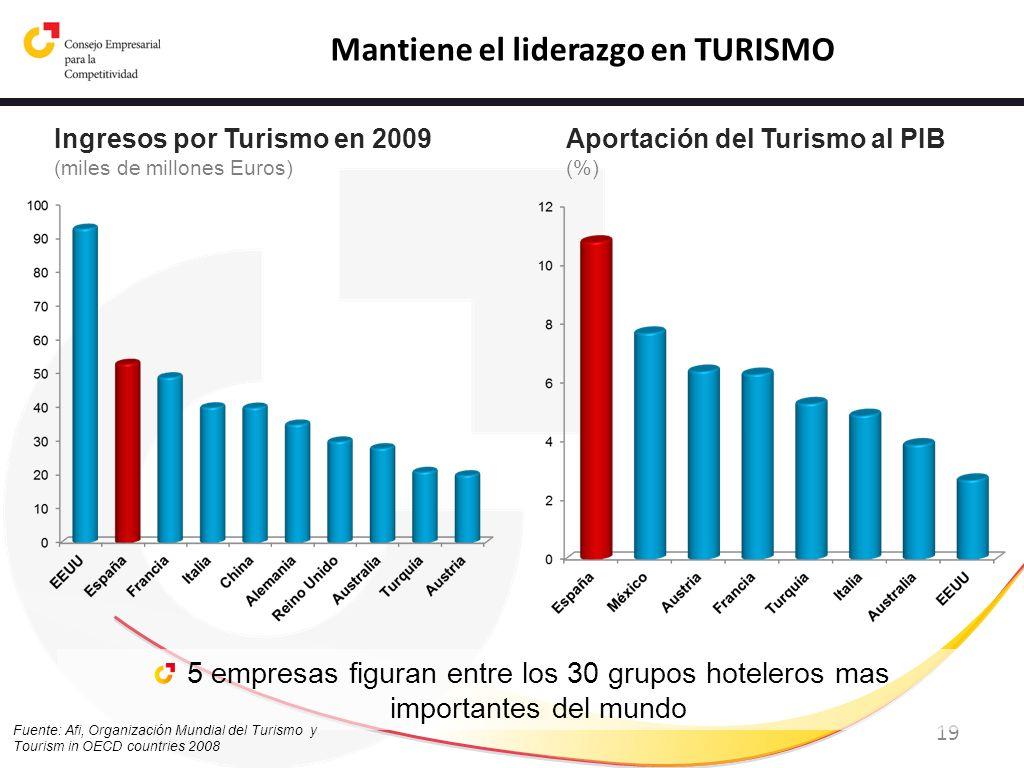 Mantiene el liderazgo en TURISMO