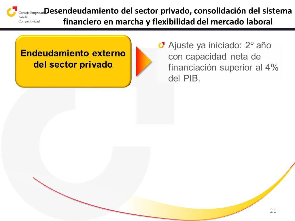 Endeudamiento externo del sector privado