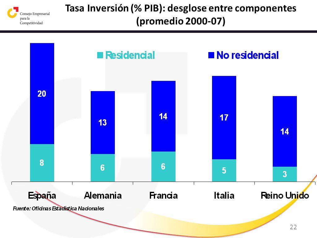 Tasa Inversión (% PIB): desglose entre componentes
