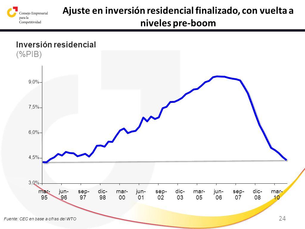 Ajuste en inversión residencial finalizado, con vuelta a niveles pre-boom