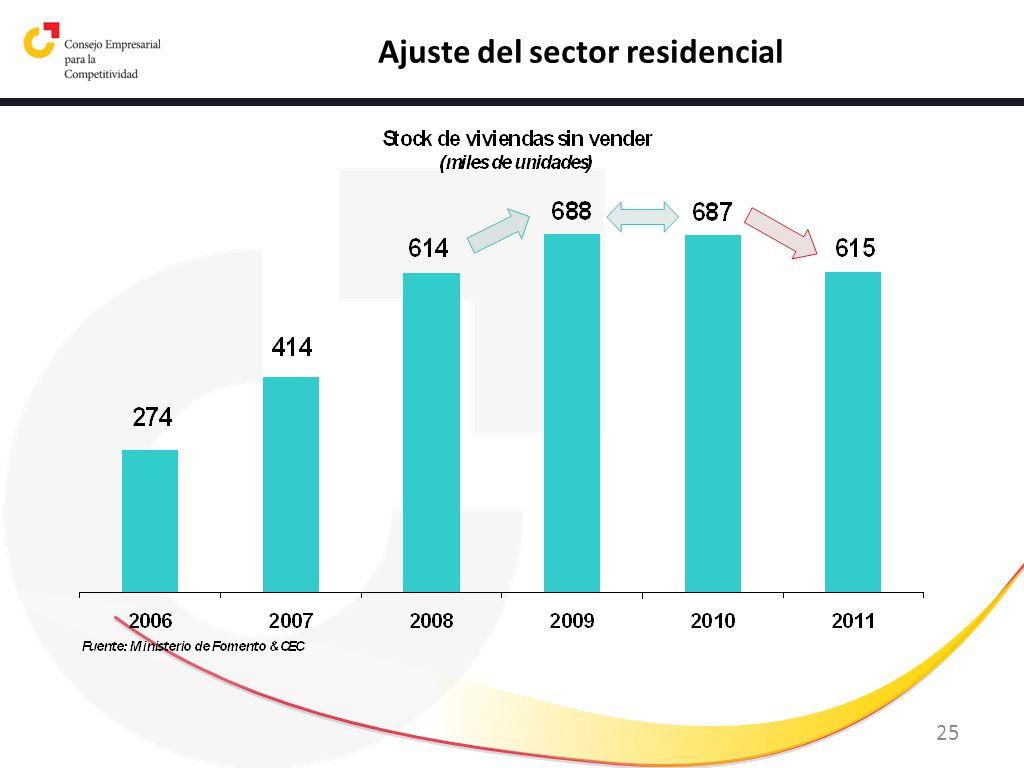Ajuste del sector residencial
