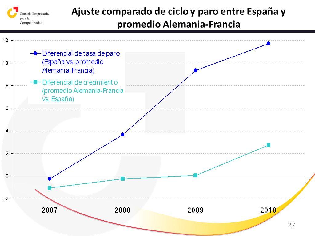 Ajuste comparado de ciclo y paro entre España y promedio Alemania-Francia