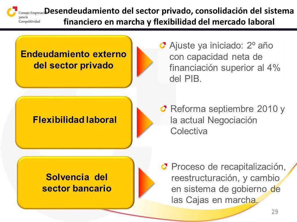 Endeudamiento externo del sector privado Solvencia del sector bancario