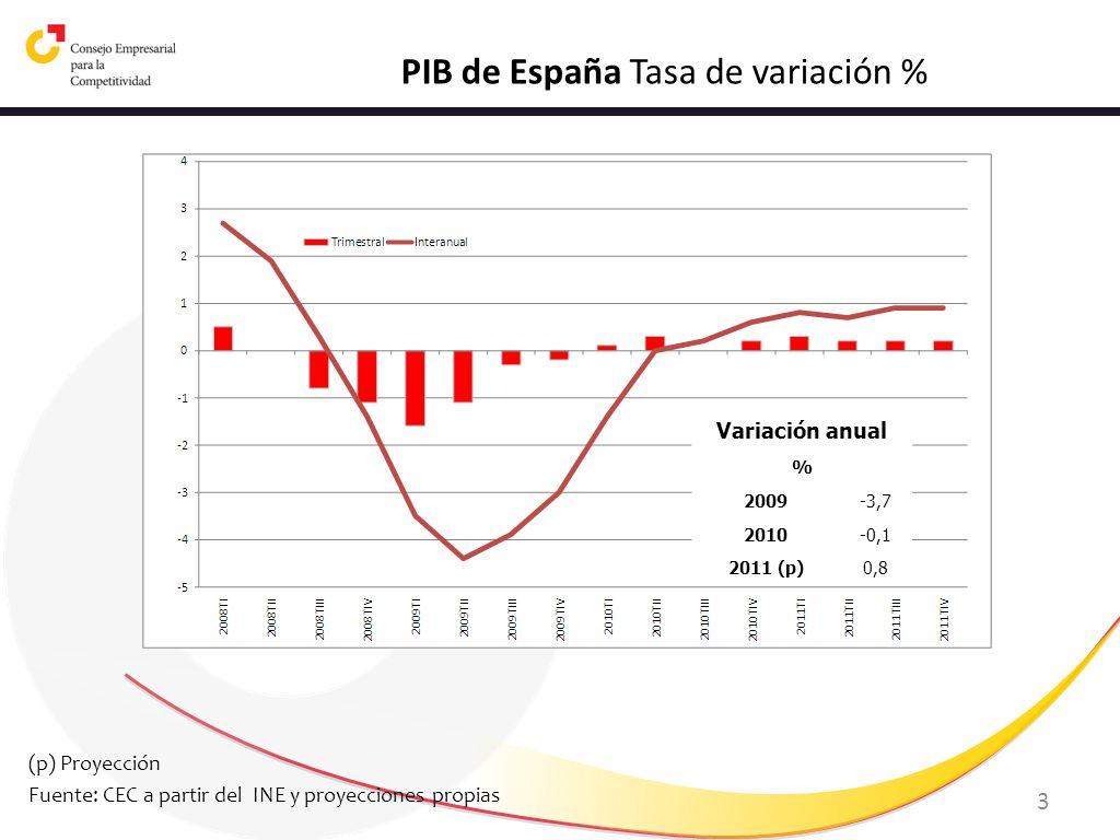 PIB de España Tasa de variación %