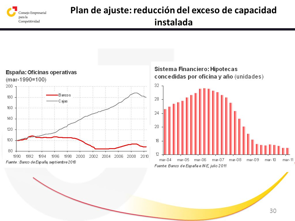 Plan de ajuste: reducción del exceso de capacidad instalada