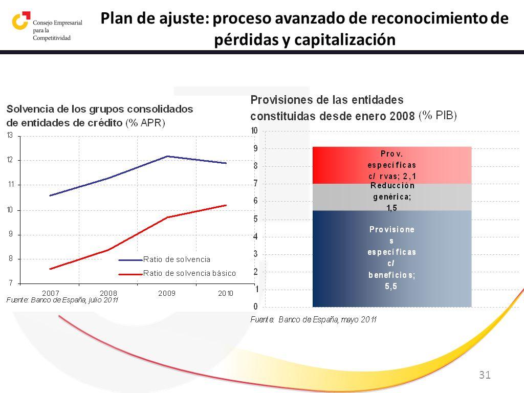 Plan de ajuste: proceso avanzado de reconocimiento de pérdidas y capitalización