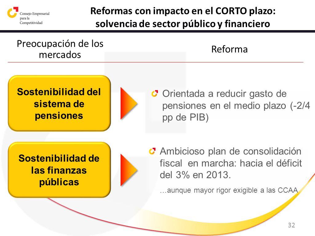 Reformas con impacto en el CORTO plazo: