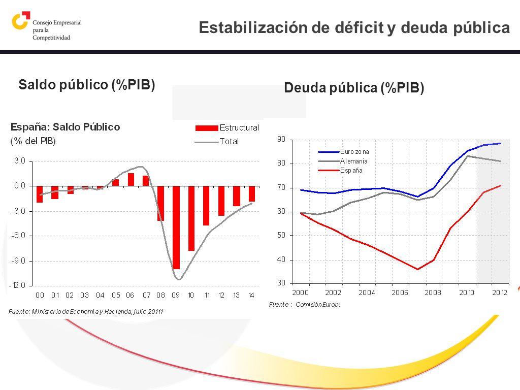Estabilización de déficit y deuda pública