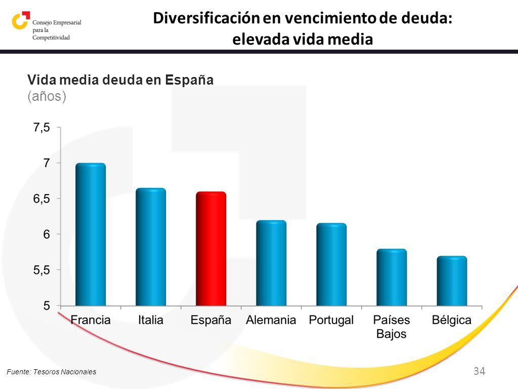 Diversificación en vencimiento de deuda:
