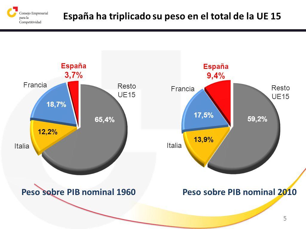 España ha triplicado su peso en el total de la UE 15