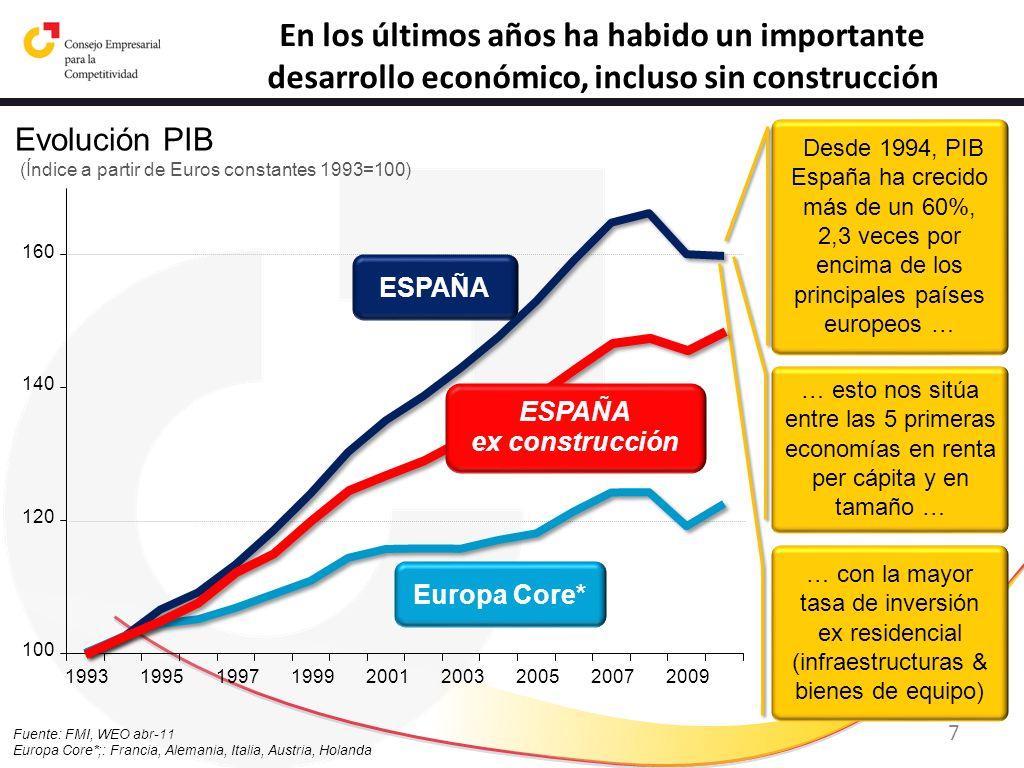 En los últimos años ha habido un importante desarrollo económico, incluso sin construcción