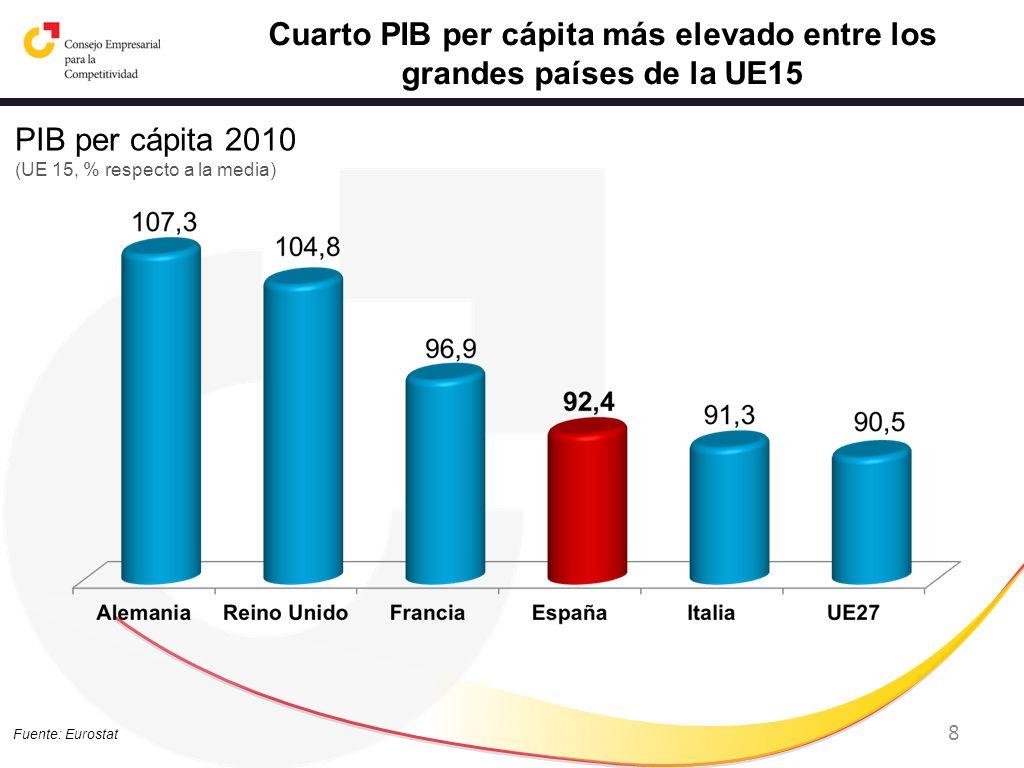 Cuarto PIB per cápita más elevado entre los grandes países de la UE15