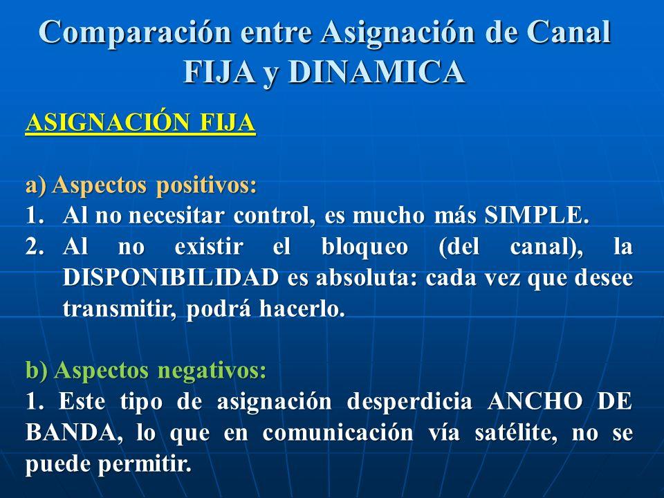 Comparación entre Asignación de Canal