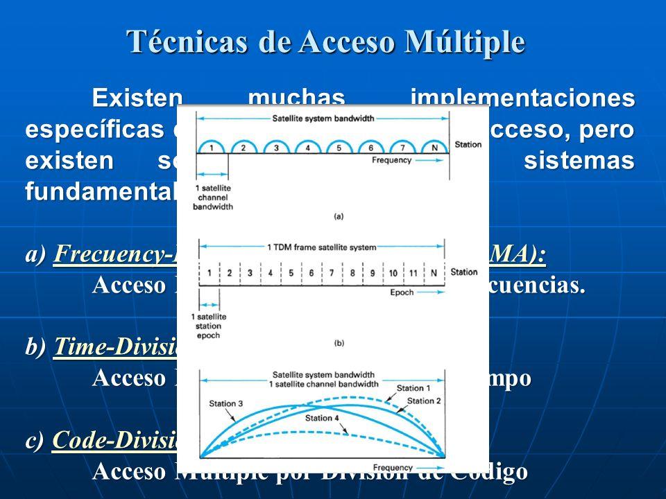Técnicas de Acceso Múltiple