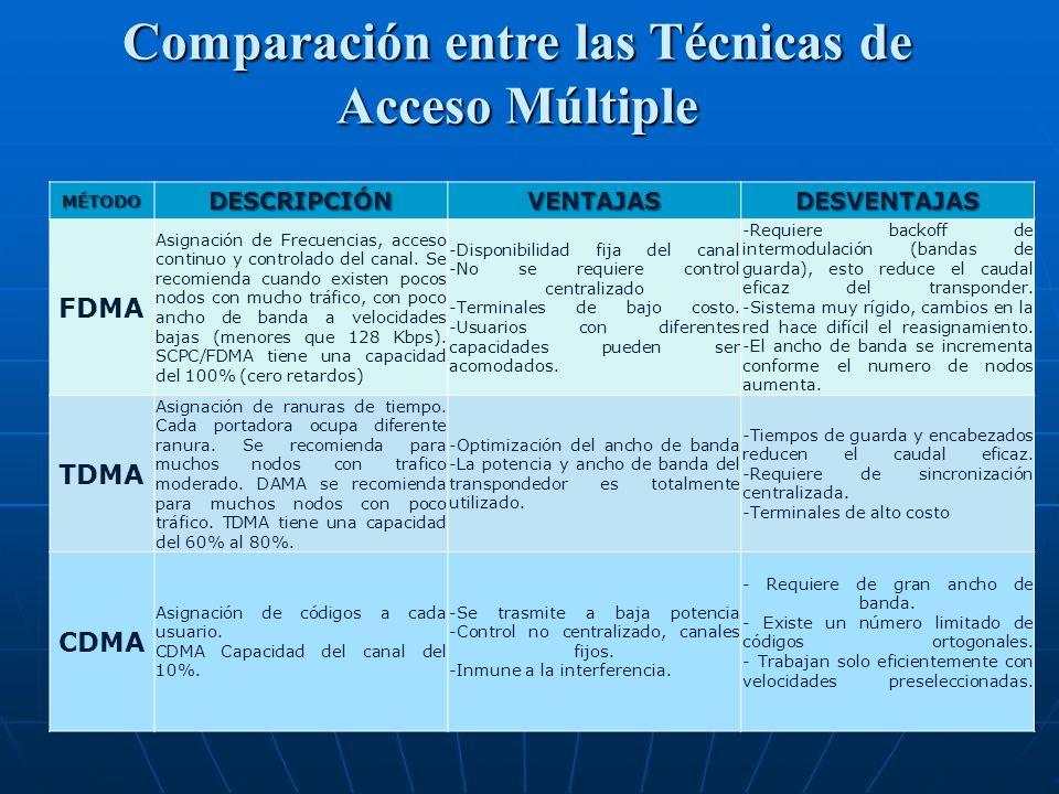 Comparación entre las Técnicas de Acceso Múltiple