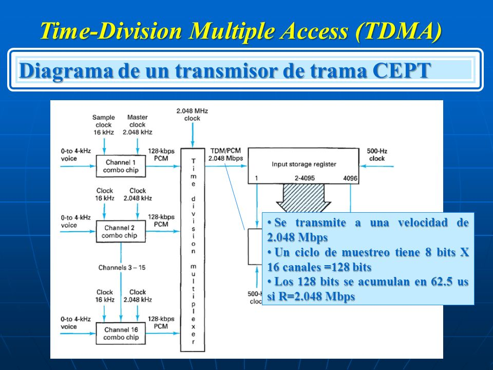 Time-Division Multiple Access (TDMA)