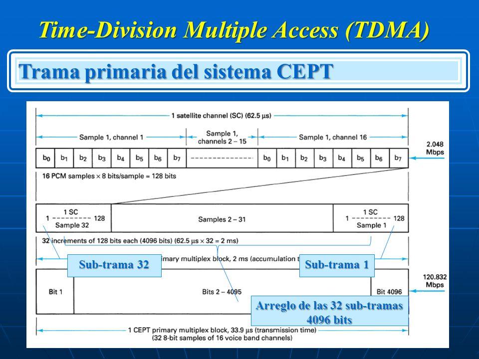 Time-Division Multiple Access (TDMA) Arreglo de las 32 sub-tramas