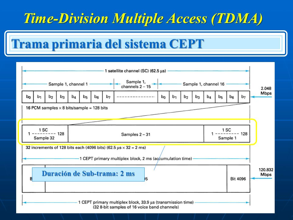Time-Division Multiple Access (TDMA) Duración de Sub-trama: 2 ms