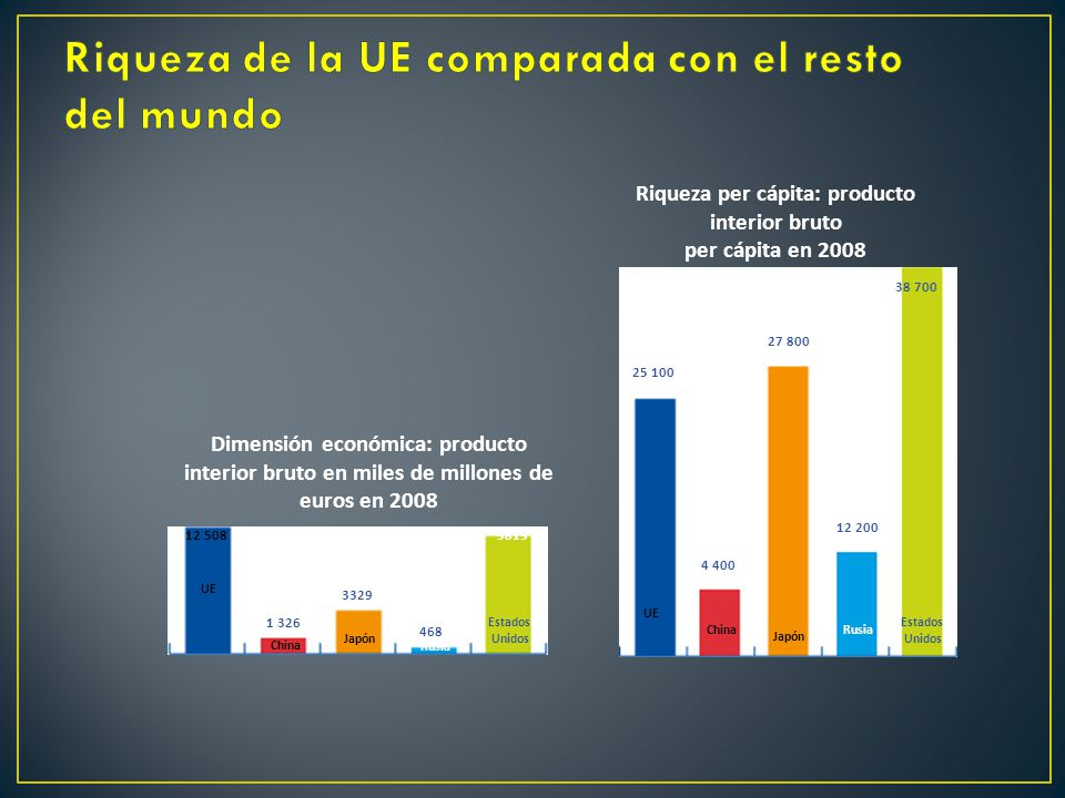 La uni n europea unidos en la variedad ppt video online for Rusia producto interior bruto