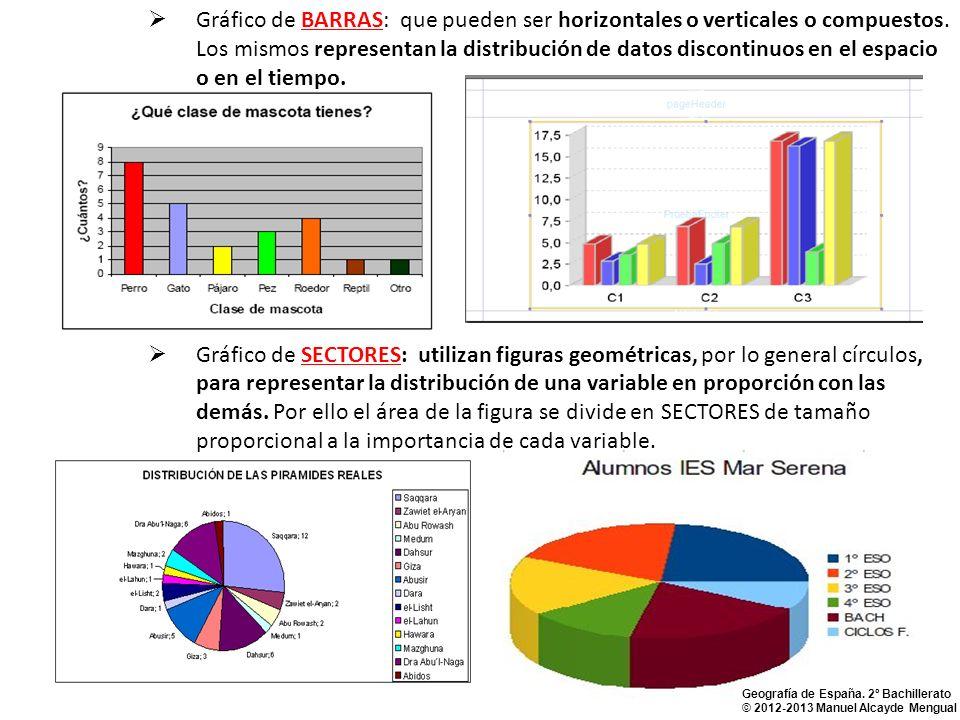 Gráfico de BARRAS: que pueden ser horizontales o verticales o compuestos. Los mismos representan la distribución de datos discontinuos en el espacio o en el tiempo.