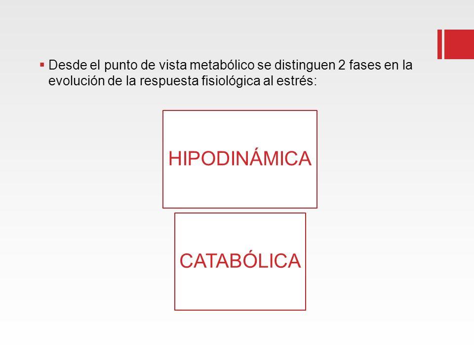 HIPODINÁMICA CATABÓLICA
