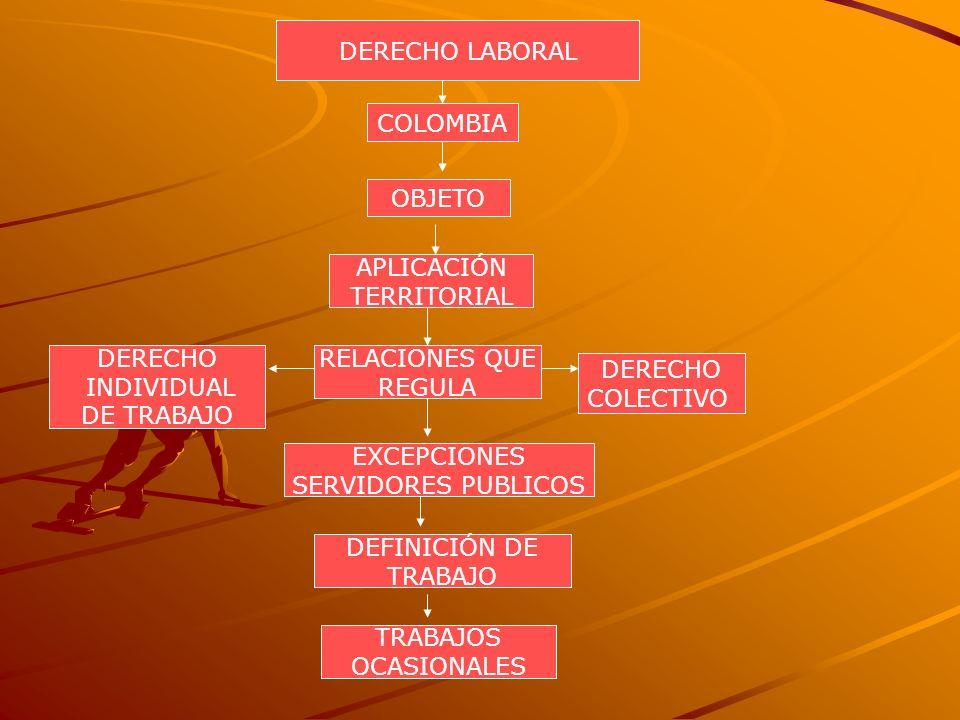 DERECHO LABORAL COLOMBIA. OBJETO. APLICACIÓN. TERRITORIAL. DERECHO. INDIVIDUAL. DE TRABAJO. RELACIONES QUE.