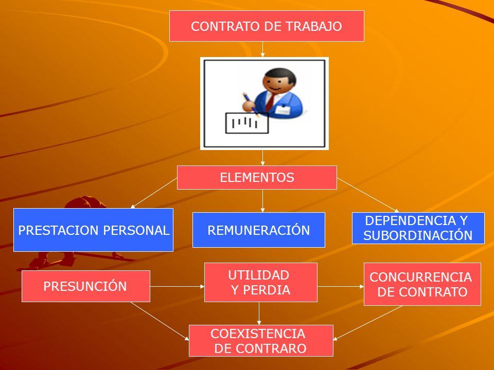CONTRATO DE TRABAJOELEMENTOS. PRESTACION PERSONAL. REMUNERACIÓN. DEPENDENCIA Y. SUBORDINACIÓN. UTILIDAD.