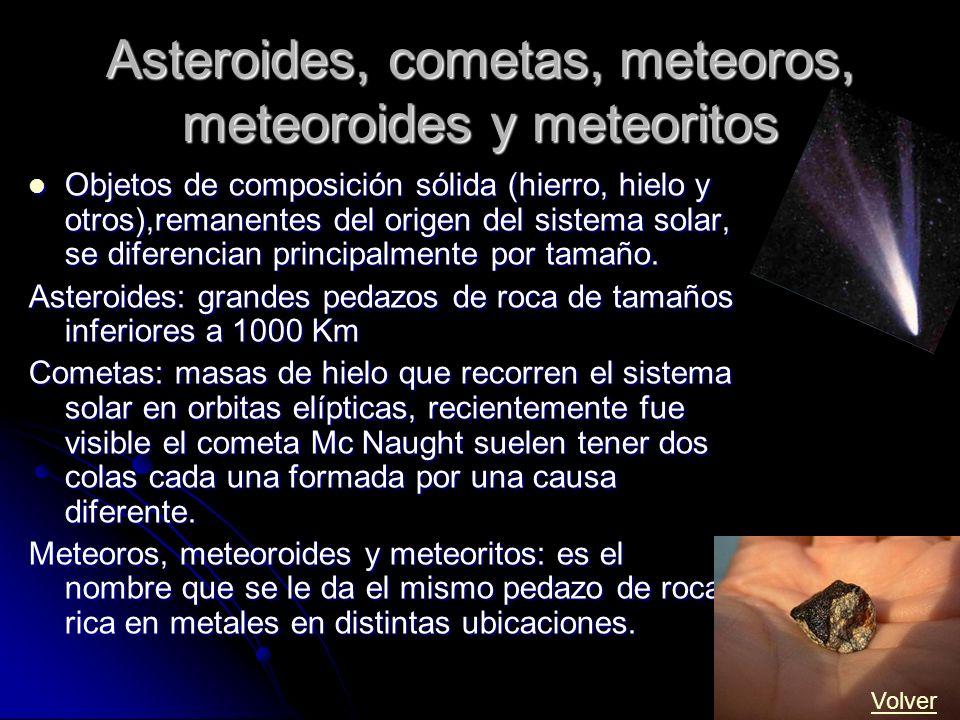 Asteroides, cometas, meteoros, meteoroides y meteoritos