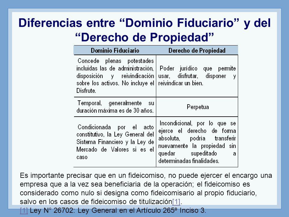 Diferencias entre Dominio Fiduciario y del Derecho de Propiedad
