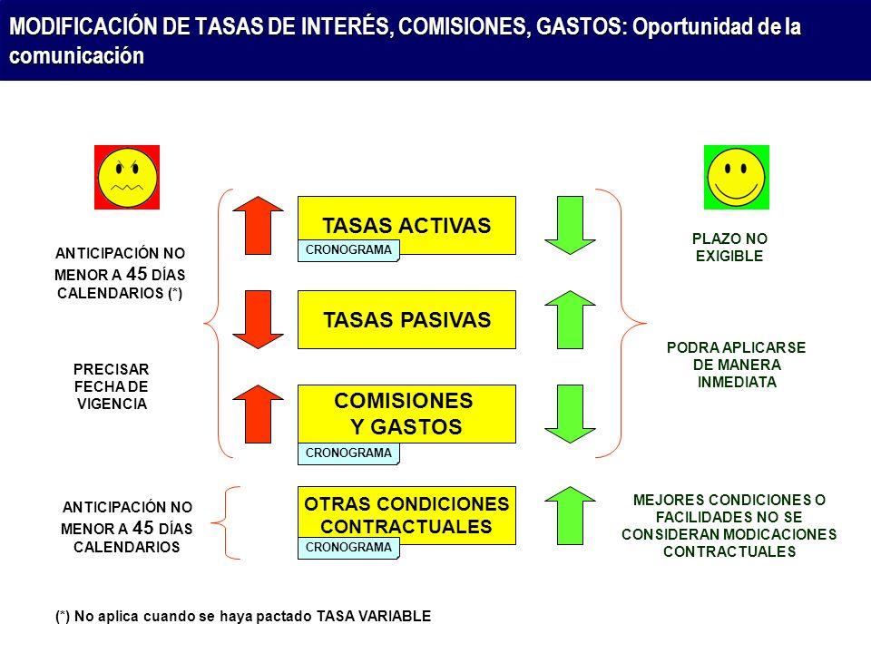 MODIFICACIÓN DE TASAS DE INTERÉS, COMISIONES, GASTOS: Oportunidad de la comunicación