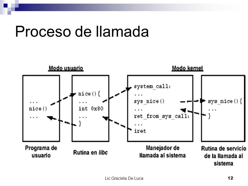 Proceso de llamada Lic.Graciela De Luca
