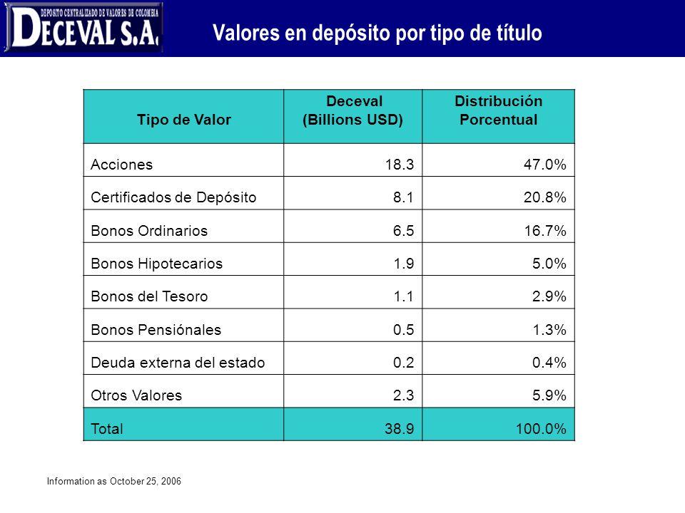 Valores en depósito por tipo de título Deceval (Billions USD)