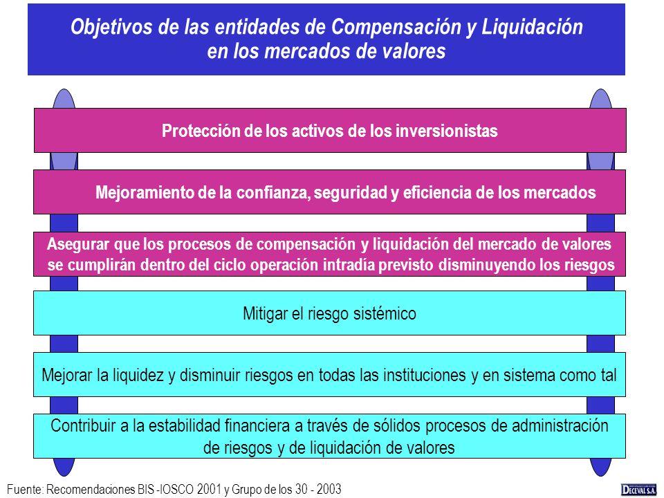 Objetivos de las entidades de Compensación y Liquidación en los mercados de valores