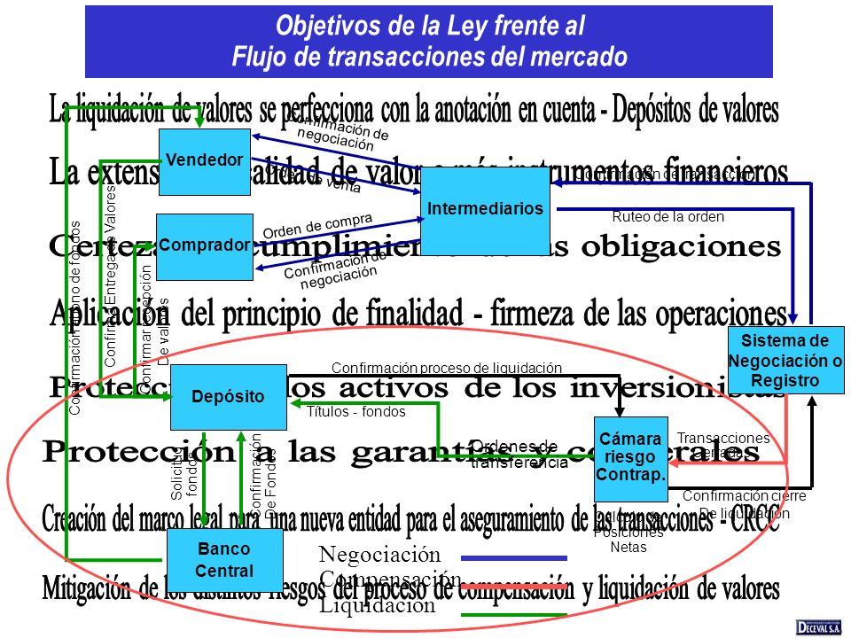 Objetivos de la Ley frente al Flujo de transacciones del mercado