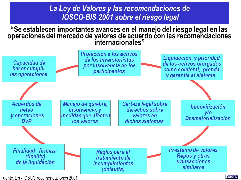 La Ley de Valores y las recomendaciones de IOSCO-BIS 2001 sobre el riesgo legal