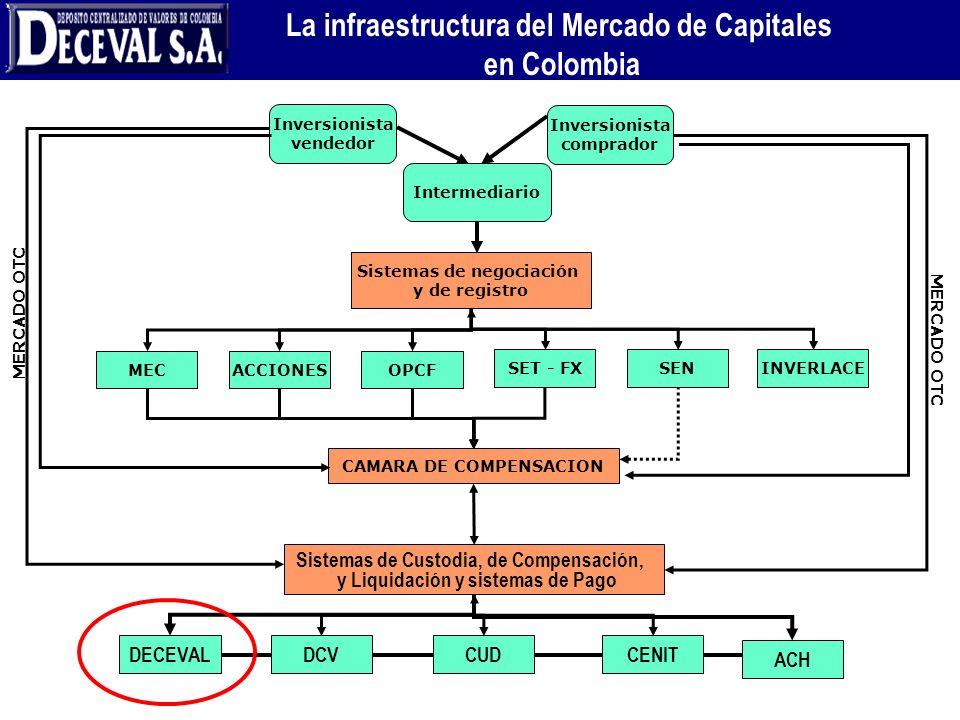 La infraestructura del Mercado de Capitales