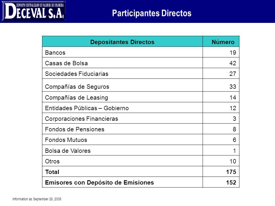 Participantes Directos Depositantes Directos