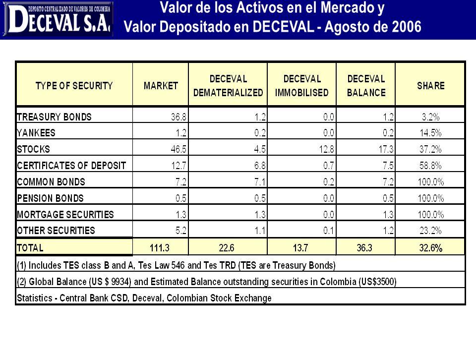 Valor de los Activos en el Mercado y Valor Depositado en DECEVAL - Agosto de 2006