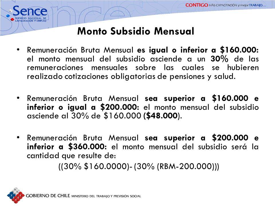Monto Subsidio Mensual