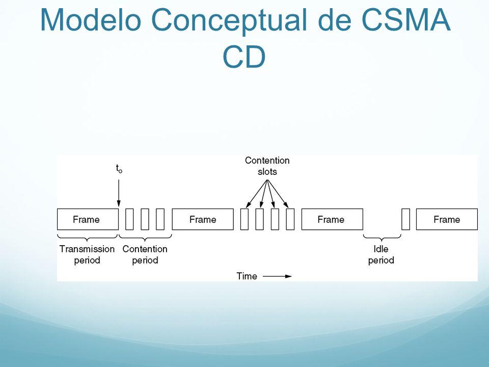 Modelo Conceptual de CSMA CD
