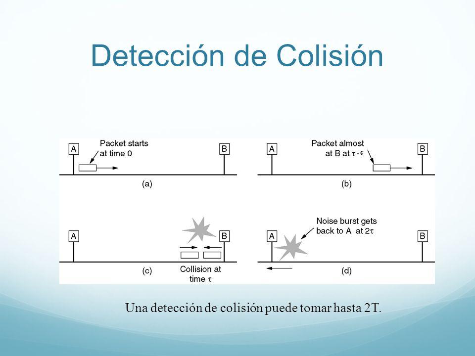 Una detección de colisión puede tomar hasta 2T.