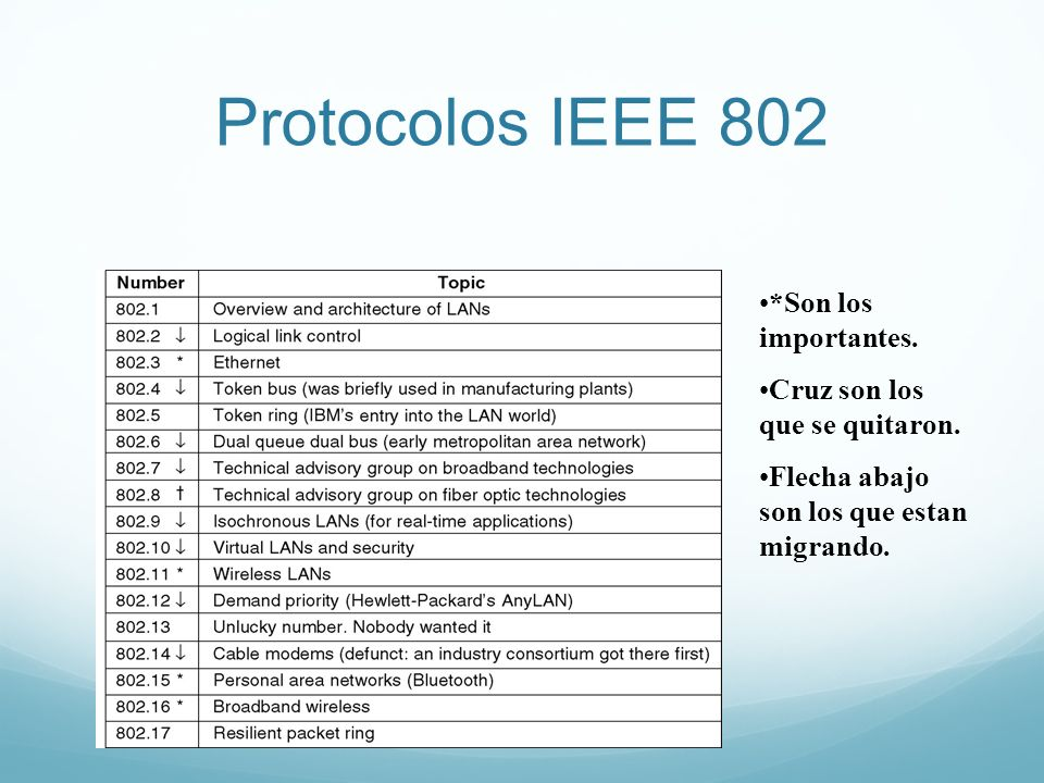 Protocolos IEEE 802*Son los importantes. Cruz son los que se quitaron. Flecha abajo son los que estan migrando.