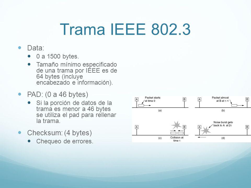 Trama IEEE 802.3 Data: PAD: (0 a 46 bytes) Checksum: (4 bytes)