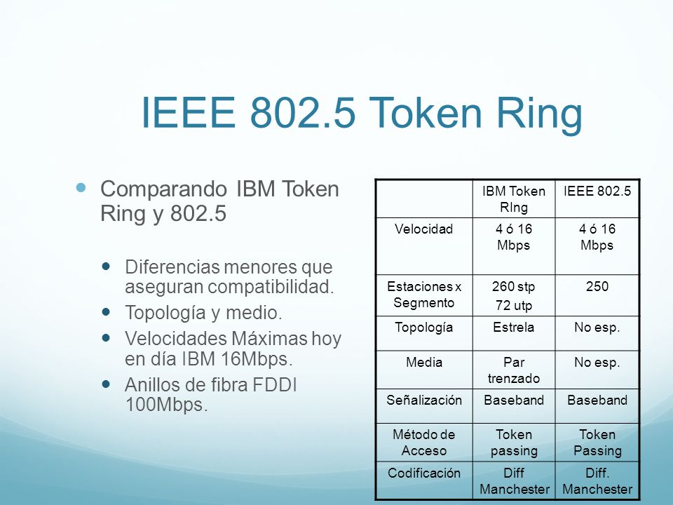 IEEE Token Ring Comparando IBM Token Ring y 802.5