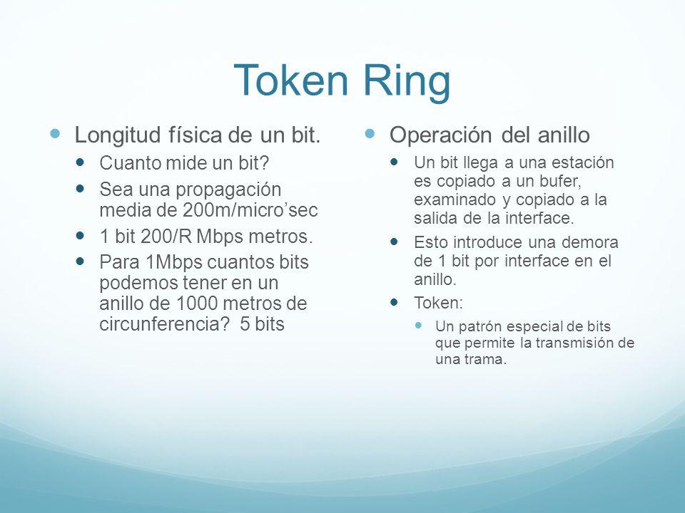 Token Ring Longitud física de un bit. Operación del anillo