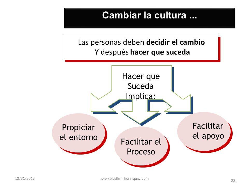 Cambiar la cultura ... Las personas deben decidir el cambio