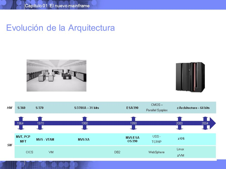 Evolución de la Arquitectura