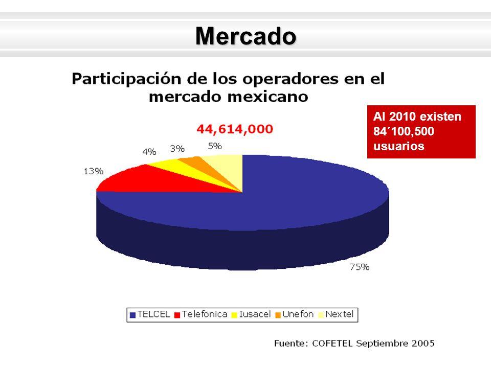 Mercado Al 2010 existen 84´100,500 usuarios